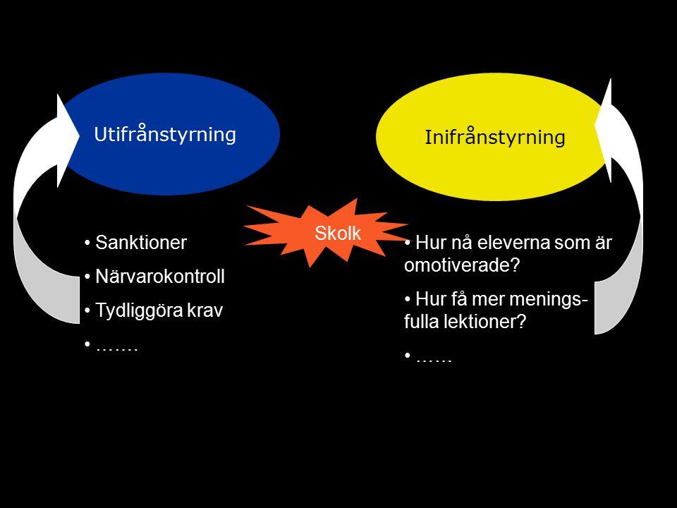 Utifrånstyrning Inifrånstyrning Skolk Sanktioner Närvarokontroll Tydliggöra krav …….