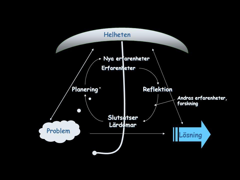 Lösning Problem Reflektion Andras erfarenheter, forskning Planering Helheten Nya erfarenheter Erfarenheter Slutsatser Lärdomar