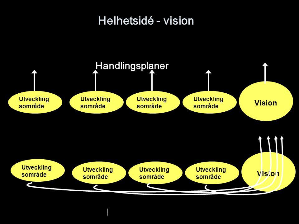 Helhetsidé - vision Utveckling sområde Vision Utveckling sområde Vision Utveckling sområde Handlingsplaner