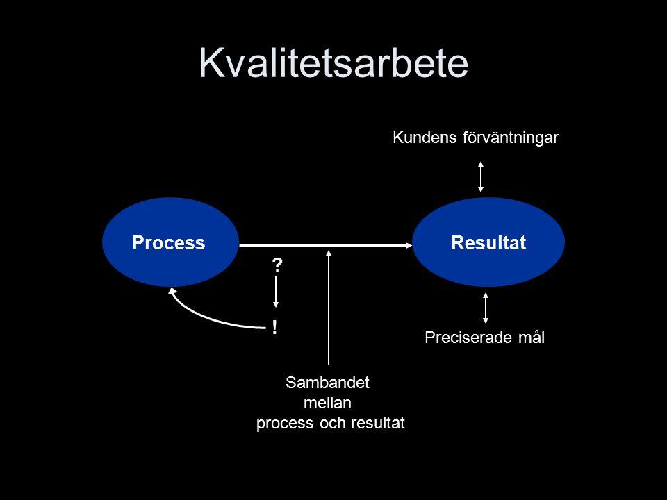 Kvalitetsarbete Sambandet mellan process och resultat Resultat Process Kundens förväntningar .