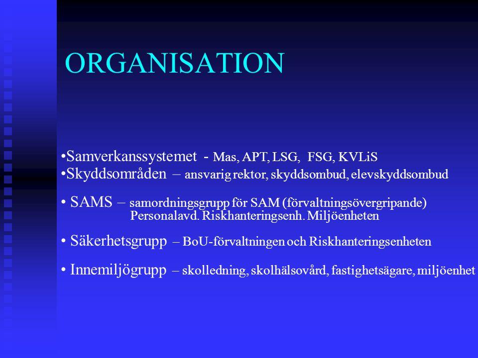 ORGANISATION Samverkanssystemet - Mas, APT, LSG, FSG, KVLiS Skyddsområden – ansvarig rektor, skyddsombud, elevskyddsombud SAMS – samordningsgrupp för