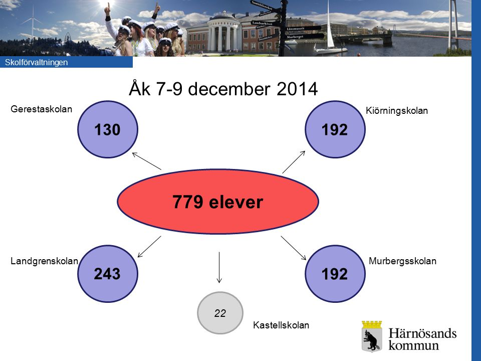 Skolförvaltningen 779 elever 130 192 243 192 22 Åk 7-9 december 2014 Kastellskolan Gerestaskolan Landgrenskolan Kiörningskolan Murbergsskolan