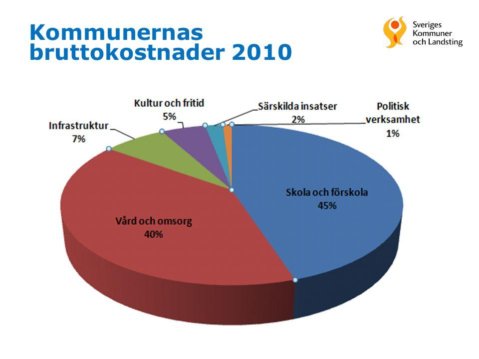 Kommunernas bruttokostnader 2010