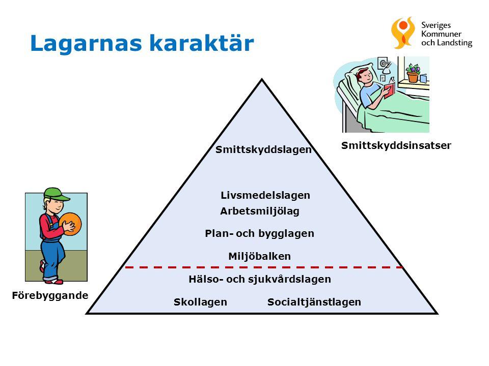 Lagarnas karaktär Förebyggande Arbetsmiljölag Plan- och bygglagen Miljöbalken Hälso- och sjukvårdslagen Skollagen Socialtjänstlagen Smittskyddslagen L