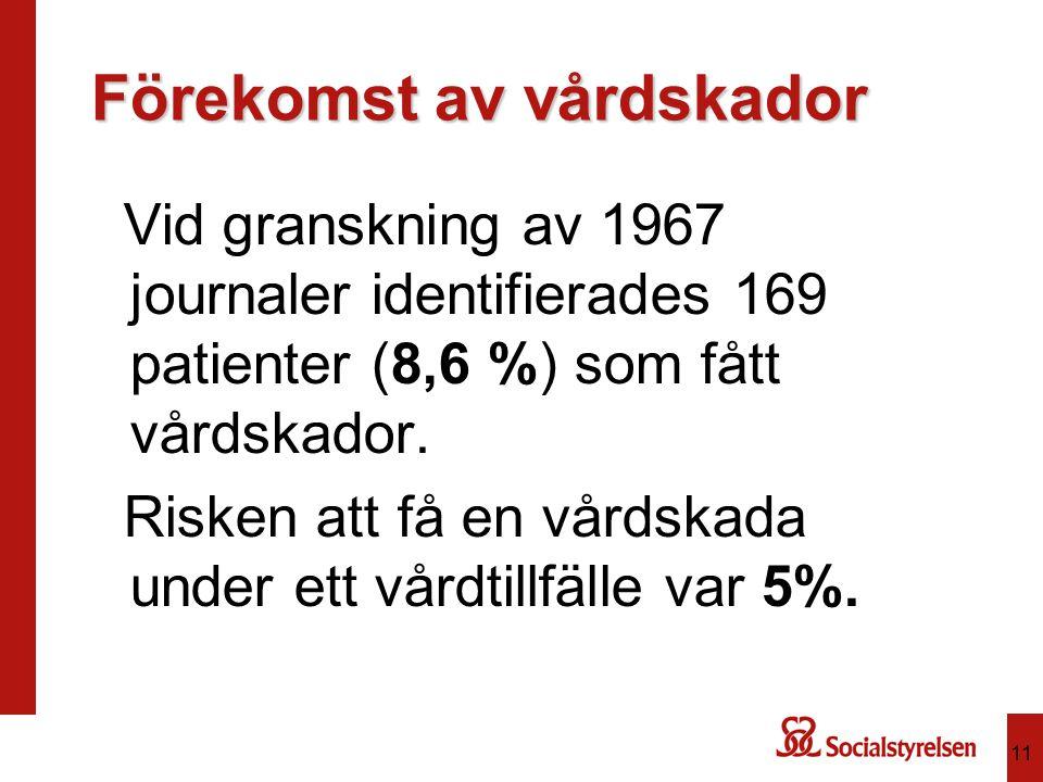 11 Förekomst av vårdskador Vid granskning av 1967 journaler identifierades 169 patienter (8,6 %) som fått vårdskador.