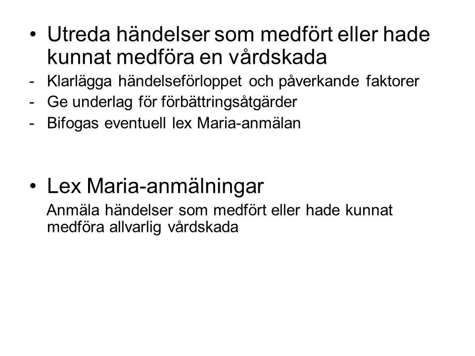 Utreda händelser som medfört eller hade kunnat medföra en vårdskada -Klarlägga händelseförloppet och påverkande faktorer -Ge underlag för förbättringsåtgärder -Bifogas eventuell lex Maria-anmälan Lex Maria-anmälningar Anmäla händelser som medfört eller hade kunnat medföra allvarlig vårdskada