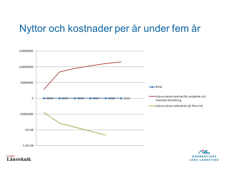 DIVISION Länsteknik Nyttor och kostnader per år under fem år