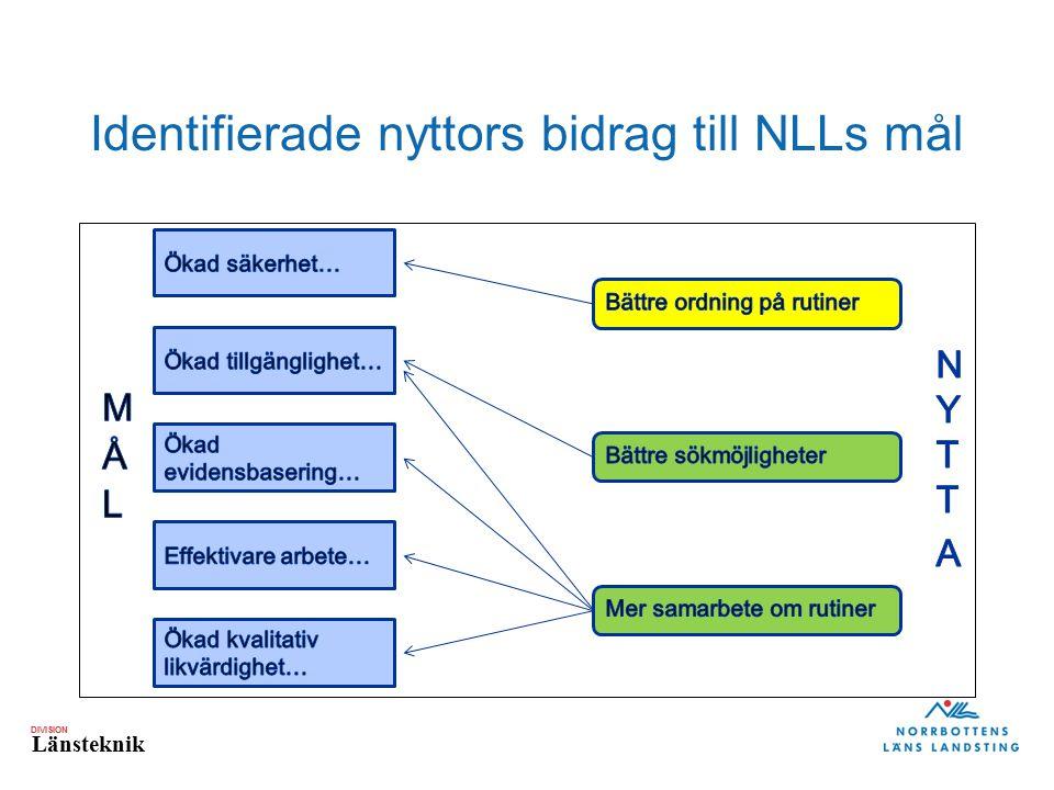 DIVISION Länsteknik Identifierade nyttors bidrag till NLLs mål