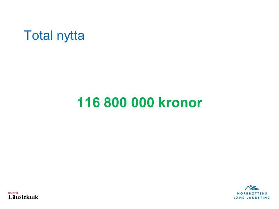 DIVISION Länsteknik Total nytta 116 800 000 kronor