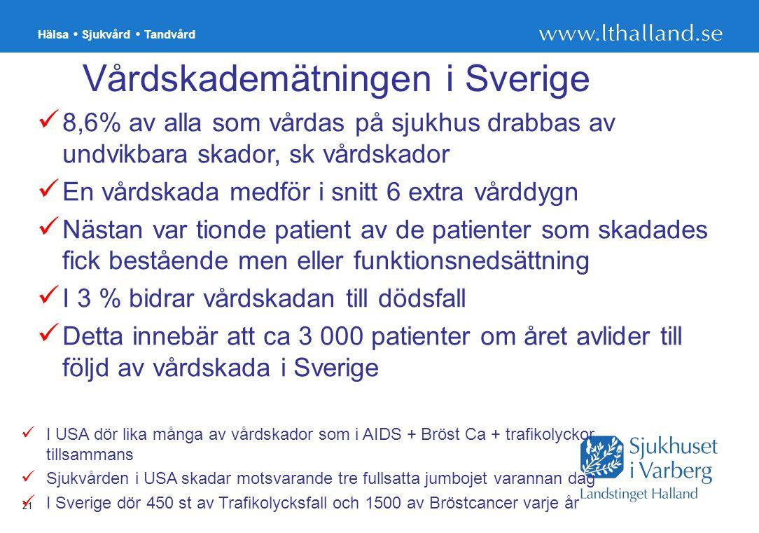 Hälsa Sjukvård Tandvård 21 Vårdskademätningen i Sverige 8,6% av alla som vårdas på sjukhus drabbas av undvikbara skador, sk vårdskador En vårdskada me