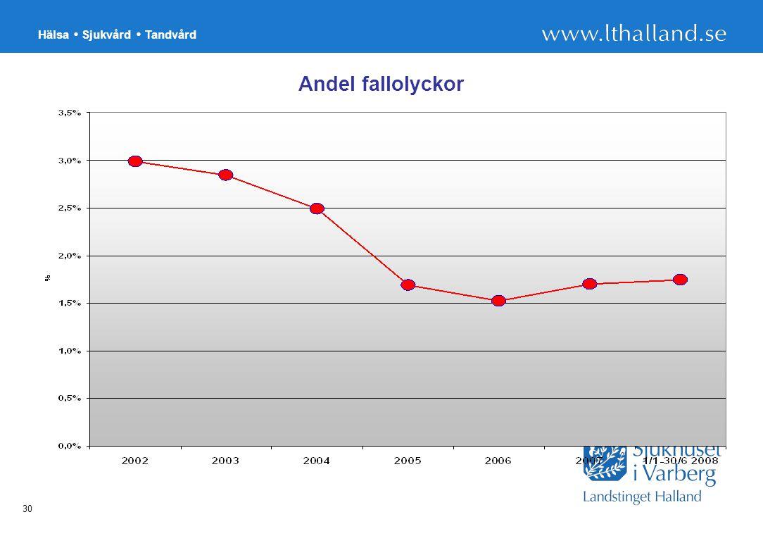 Hälsa Sjukvård Tandvård 30 Andel fallolyckor