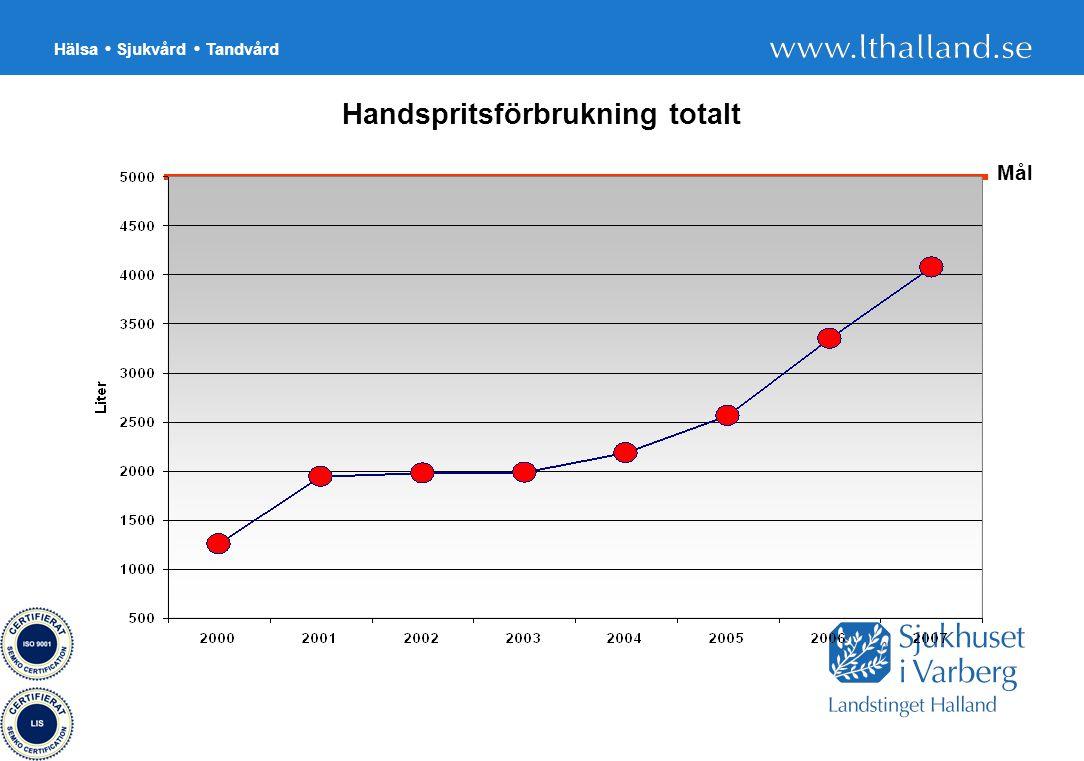 Hälsa Sjukvård Tandvård 33 Handspritsförbrukning totalt Mål