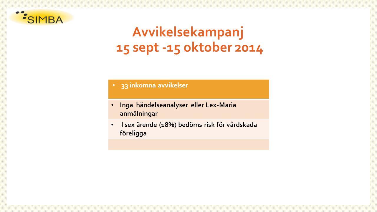 Avvikelsekampanj 15 sept -15 oktober 2014 33 inkomna avvikelser Inga händelseanalyser eller Lex-Maria anmälningar I sex ärende (18%) bedöms risk för v