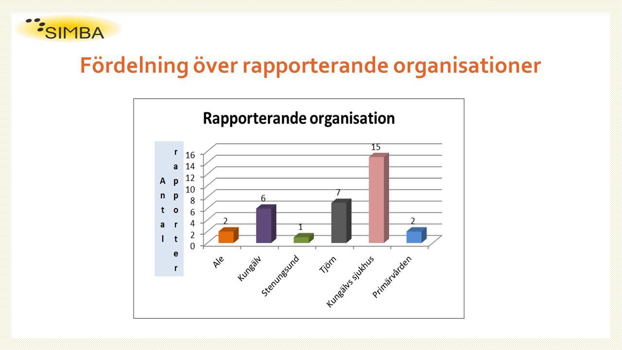 Fördelning över rapporterande organisationer