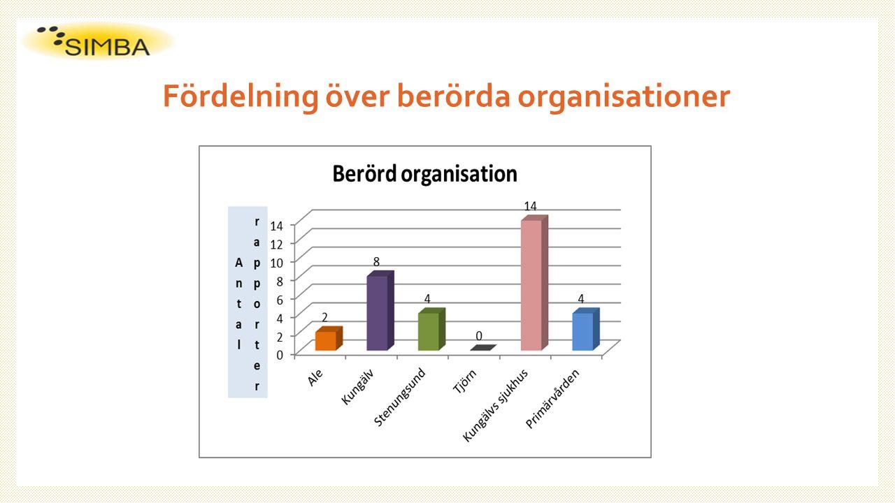 Fördelning över berörda organisationer