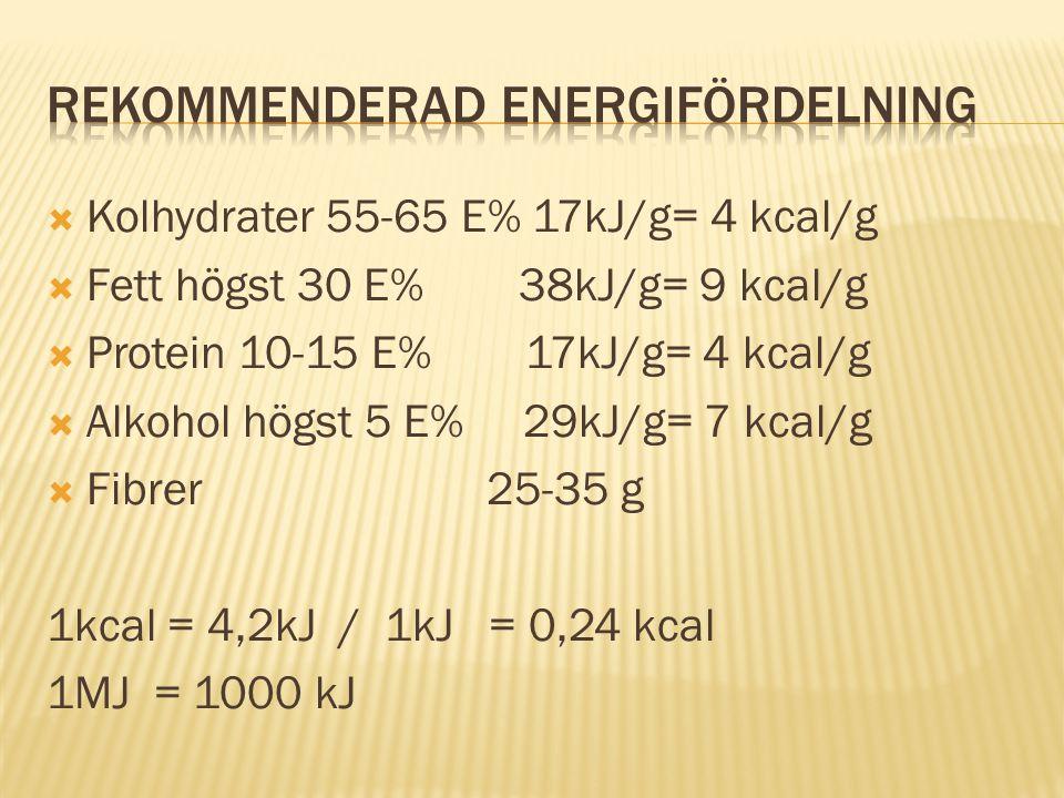  Kolhydrater 55-65 E% 17kJ/g= 4 kcal/g  Fett högst 30 E% 38kJ/g= 9 kcal/g  Protein 10-15 E% 17kJ/g= 4 kcal/g  Alkohol högst 5 E% 29kJ/g= 7 kcal/g