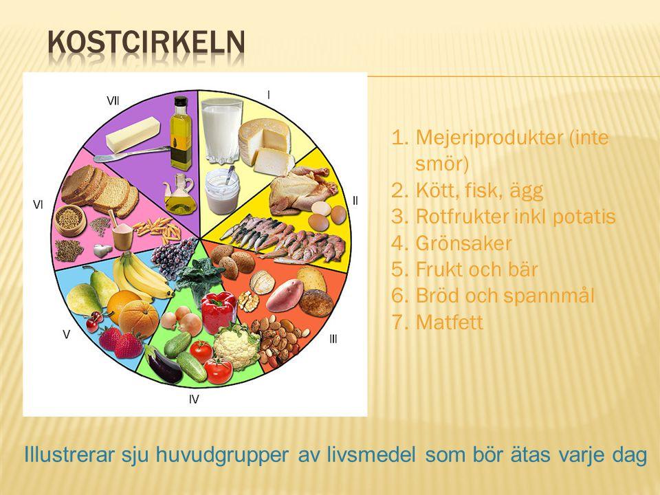 1.Mejeriprodukter (inte smör) 2.Kött, fisk, ägg 3.Rotfrukter inkl potatis 4.Grönsaker 5.Frukt och bär 6.Bröd och spannmål 7.Matfett Illustrerar sju hu