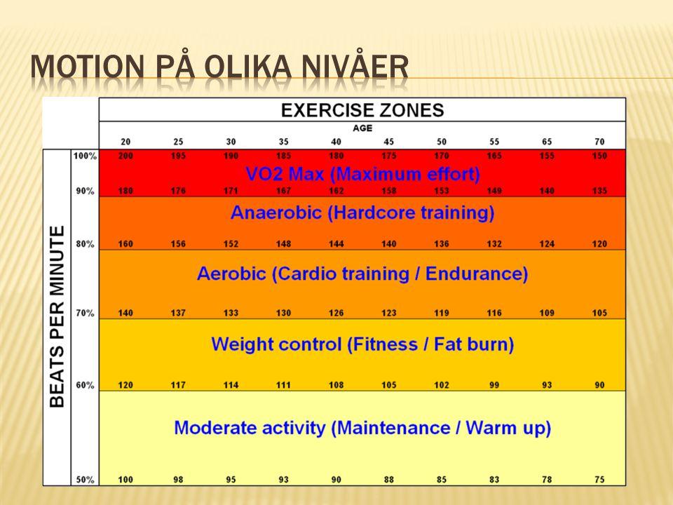  Hälsan främjas av fysisk aktivitet som räcker minst 10 minuter i rask takt och som sker sammanlagt minst 2 timmar och 30 minuter i veckan.