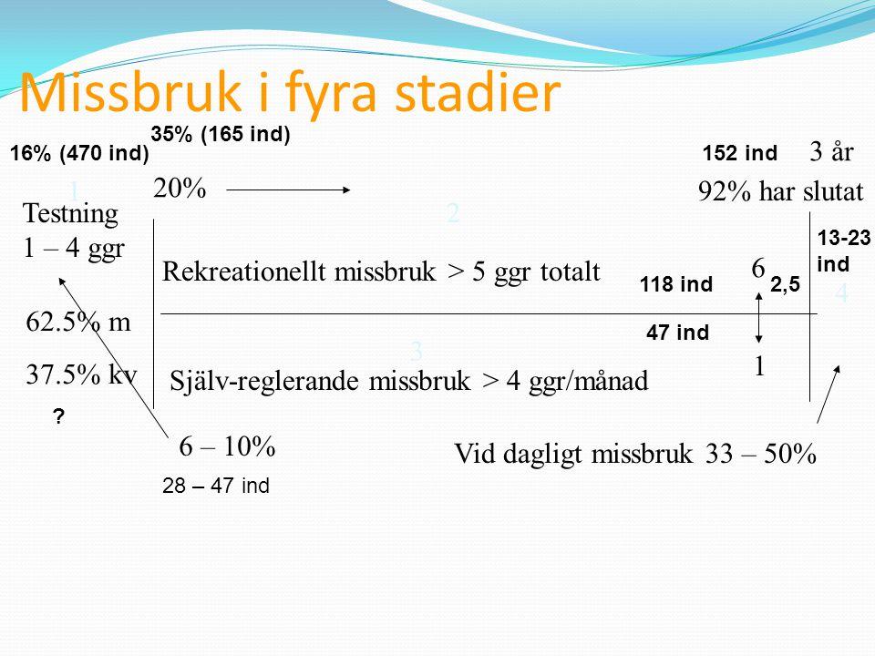 Kognitiva funktioner Verbal förmåga (språklig förmåga) Logisk-analytisk förmåga (att dra korrekta slutsatser) Psykomotilitet (flexibilitet i tanken) Minnesprocessen Korttids/arbetsminne Långtidsminne- semantiskt, episodiskt Analytisk-syntesisk förmåga (att sätta samman delar till en helhet) Psykospatial förmåga (att orientera sig i rummet) Gestaltminne (helhetsminne) VälfungerandeExperimentellt Cannabisberoe nde Kronisk påverkan Välfungerande Kvalitativ försämring