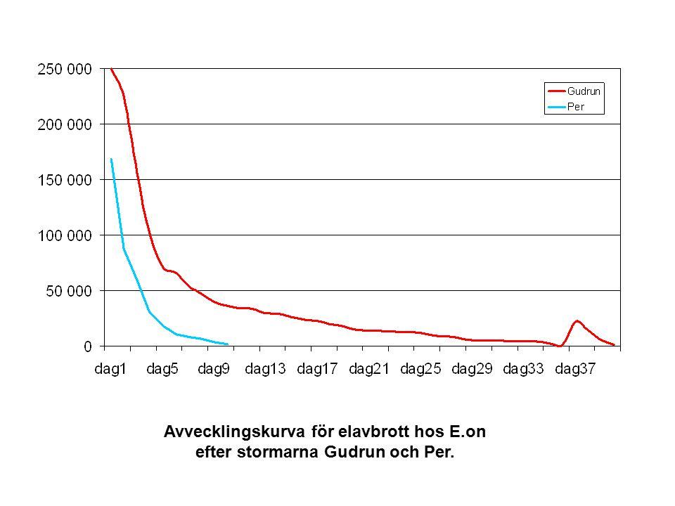 Avvecklingskurva för elavbrott hos E.on efter stormarna Gudrun och Per.
