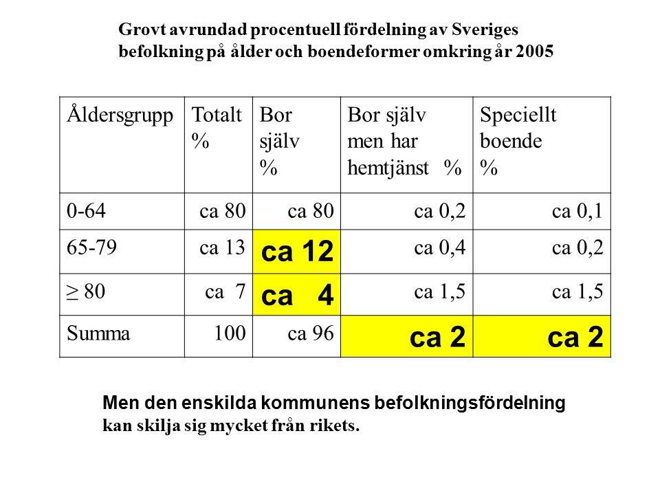 Grovt avrundad procentuell fördelning av Sveriges befolkning på ålder och boendeformer omkring år 2005 ÅldersgruppTotalt % Bor själv % Bor själv men har hemtjänst % Speciellt boende % 0-64ca 80 ca 0,2ca 0,1 65-79ca 13 ca 12 ca 0,4ca 0,2 ≥ 80ca 7 ca 4 ca 1,5 Summa100ca 96 ca 2 Men den enskilda kommunens befolkningsfördelning kan skilja sig mycket från rikets.