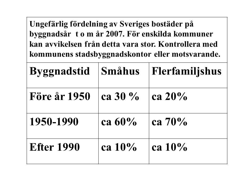 Ungefärlig fördelning av Sveriges bostäder på byggnadsår t o m år 2007.