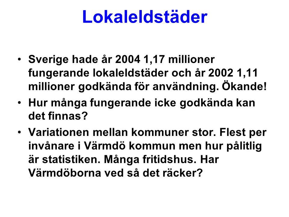 Lokaleldstäder Sverige hade år 2004 1,17 millioner fungerande lokaleldstäder och år 2002 1,11 millioner godkända för användning.
