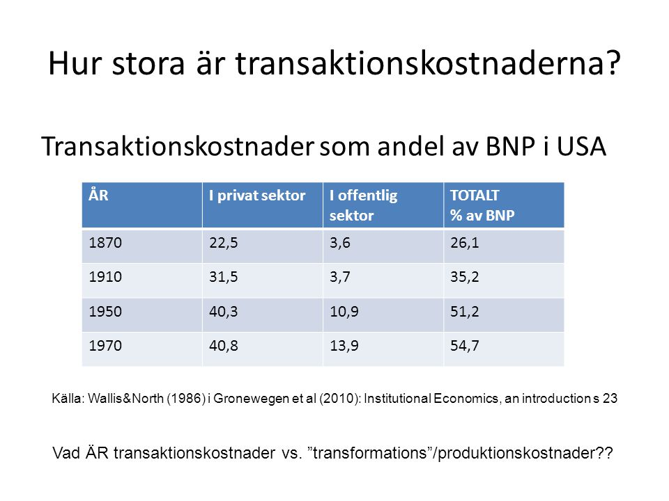 Hur stora är transaktionskostnaderna? Transaktionskostnader som andel av BNP i USA ÅRI privat sektorI offentlig sektor TOTALT % av BNP 187022,53,626,1