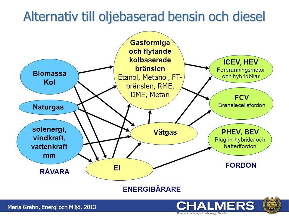 Alternativ till oljebaserad bensin och diesel RÅVARA solenergi, vindkraft, vattenkraft mm Biomassa Kol Naturgas PHEV, BEV Plug-in-hybrider och batteri