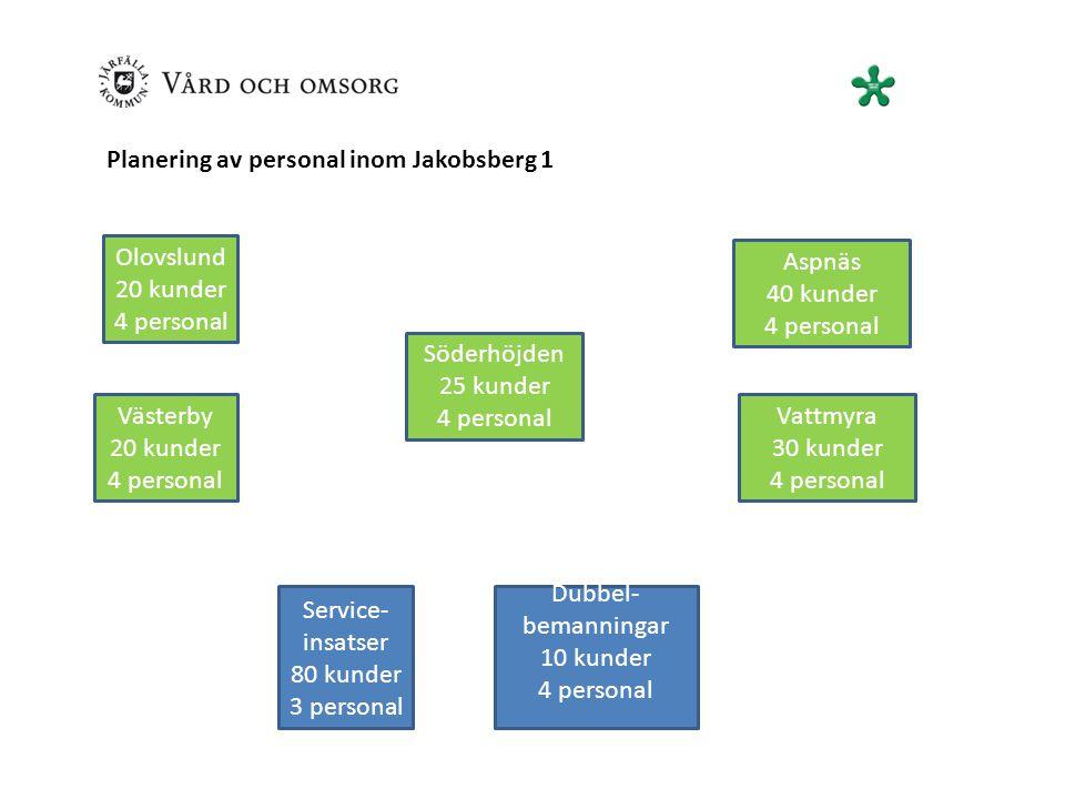 Planering av personal inom Jakobsberg 1 Olovslund 20 kunder 4 personal Söderhöjden 25 kunder 4 personal Västerby 20 kunder 4 personal Dubbel- bemanningar 10 kunder 4 personal Vattmyra 30 kunder 4 personal Aspnäs 40 kunder 4 personal Service- insatser 80 kunder 3 personal