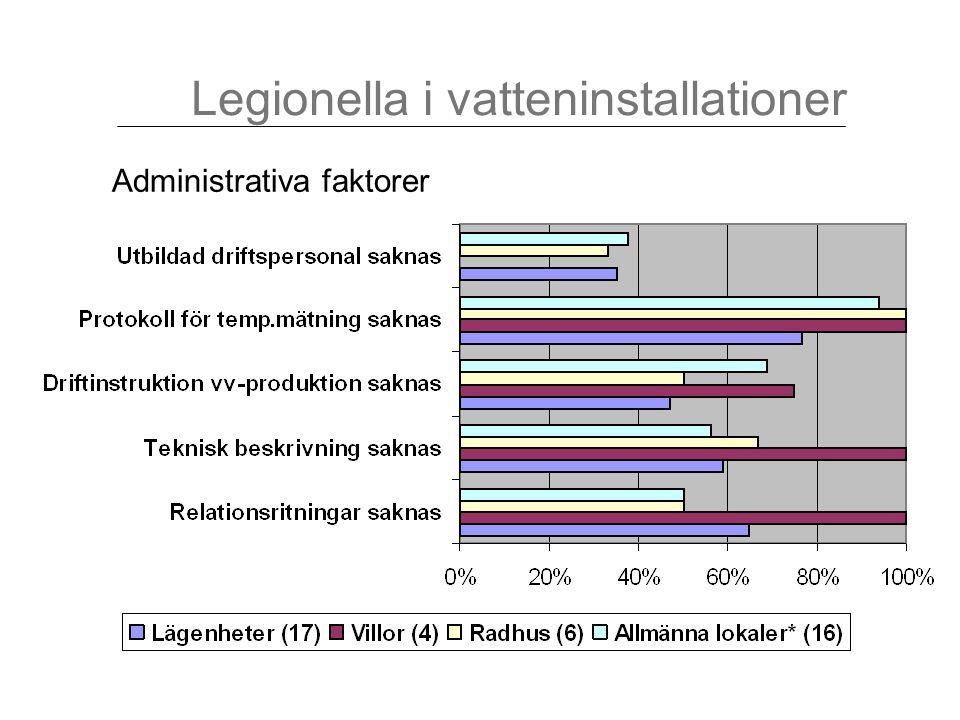 Administrativa faktorer Legionella i vatteninstallationer