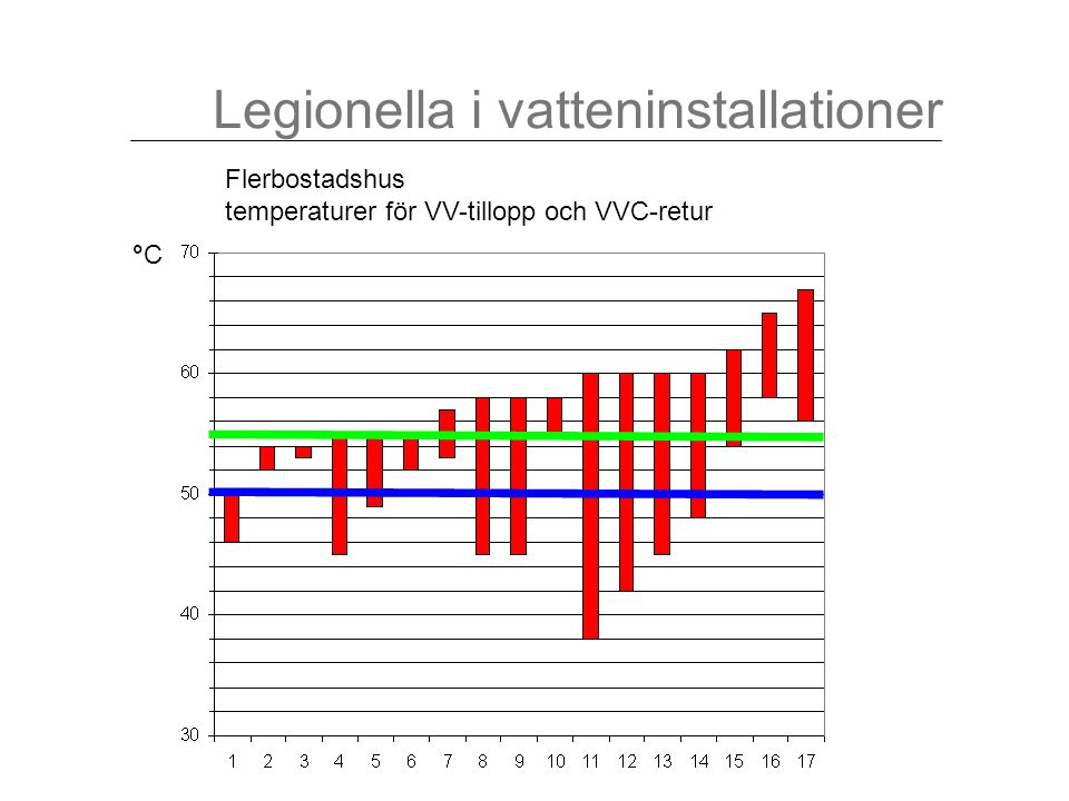 Flerbostadshus temperaturer för VV-tillopp och VVC-retur °C°C