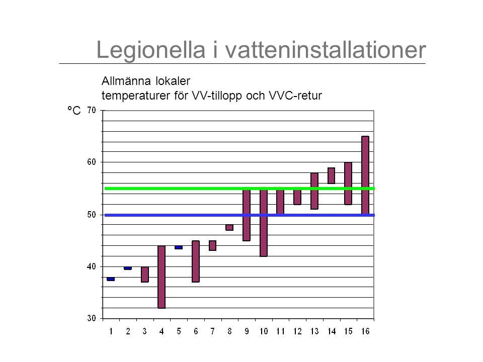Legionella i vatteninstallationer Allmänna lokaler temperaturer för VV-tillopp och VVC-retur °C°C