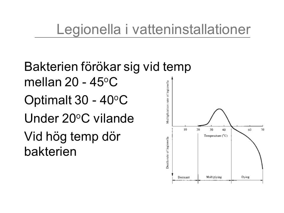 Bakterien förökar sig vid temp mellan 20 - 45 o C Optimalt 30 - 40 o C Under 20 o C vilande Vid hög temp dör bakterien Legionella i vatteninstallation