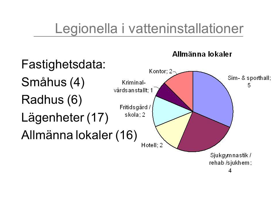 Fastighetsdata: Småhus (4) Radhus (6) Lägenheter (17) Allmänna lokaler (16) Legionella i vatteninstallationer