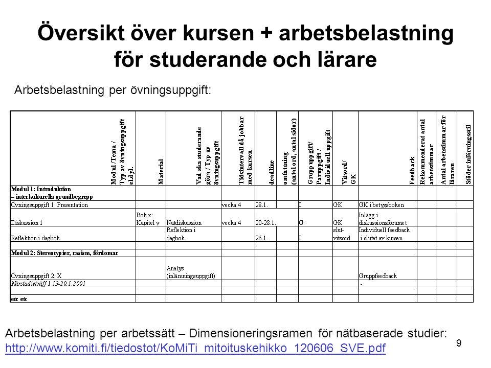 9 Översikt över kursen + arbetsbelastning för studerande och lärare Arbetsbelastning per övningsuppgift: Arbetsbelastning per arbetssätt – Dimensioneringsramen för nätbaserade studier: http://www.komiti.fi/tiedostot/KoMiTi_mitoituskehikko_120606_SVE.pdf