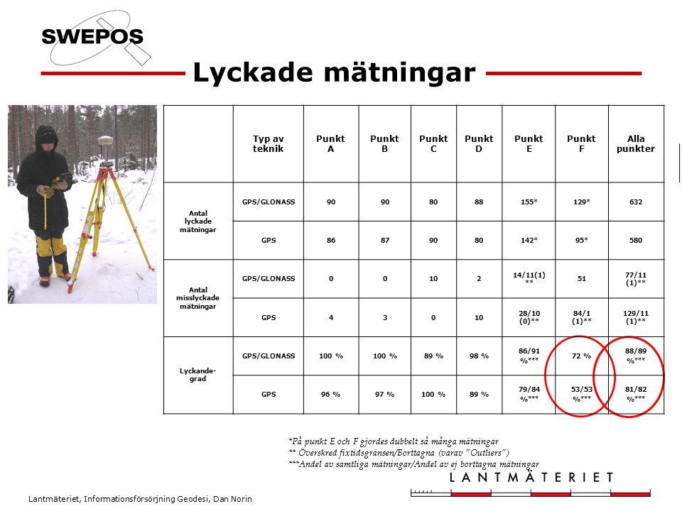 Lantmäteriet, Informationsförsörjning Geodesi, Dan Norin Testberäkningar av 34 punkter i SWEPOS Beräkningstjänst Riktlinjer –ingen antydan om att de nu använda gränsvärdena bör ändras –Eventuell utökning med ytterligare en kvalitetsparameter med tillhörande gränsvärde RMS från sanna värden 19 mm i plan och 37 mm i höjd –15 resp.