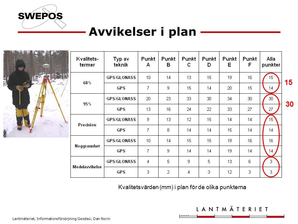 Lantmäteriet, Informationsförsörjning Geodesi, Dan Norin Avvikelser i plan 15 30 Kvalitetsvärden (mm) i plan för de olika punkterna