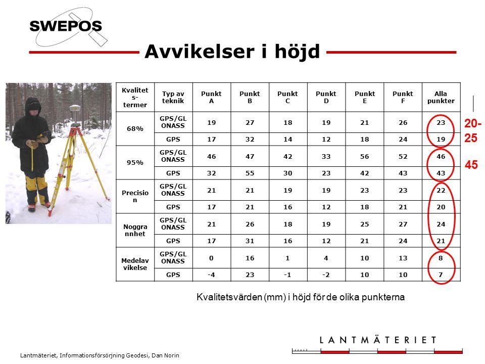 Lantmäteriet, Informationsförsörjning Geodesi, Dan Norin Avvikelser i höjd 20- 25 45 Kvalitetsvärden (mm) i höjd för de olika punkterna Kvalitet s- te