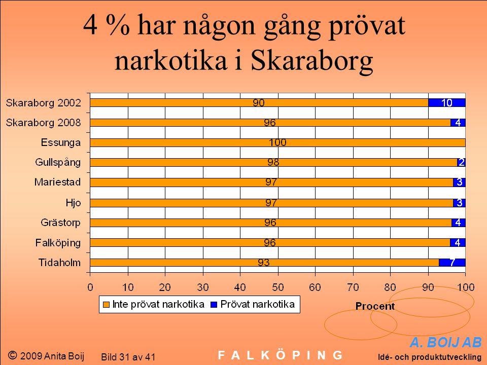 A. BOIJ AB Idé- och produktutveckling © 2009 Anita Boij Bild 31 av 41 F A L K Ö P I N G 4 % har någon gång prövat narkotika i Skaraborg