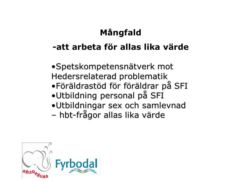 Mångfald -att arbeta för allas lika värde Spetskompetensnätverk mot Hedersrelaterad problematikSpetskompetensnätverk mot Hedersrelaterad problematik F
