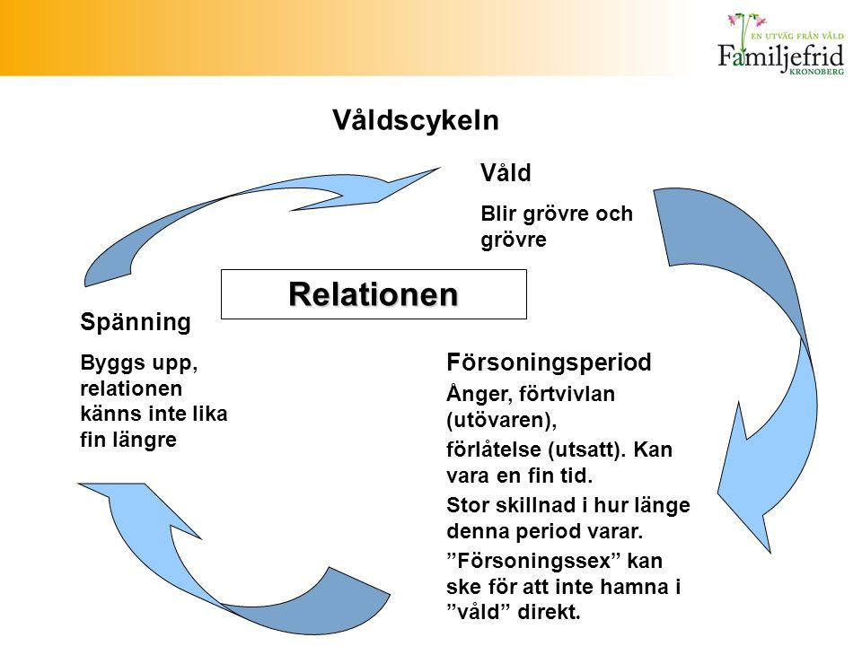 Våldscykeln Spänning Byggs upp, relationen känns inte lika fin längre Våld Blir grövre och grövre Relationen Försoningsperiod Ånger, förtvivlan (utöva