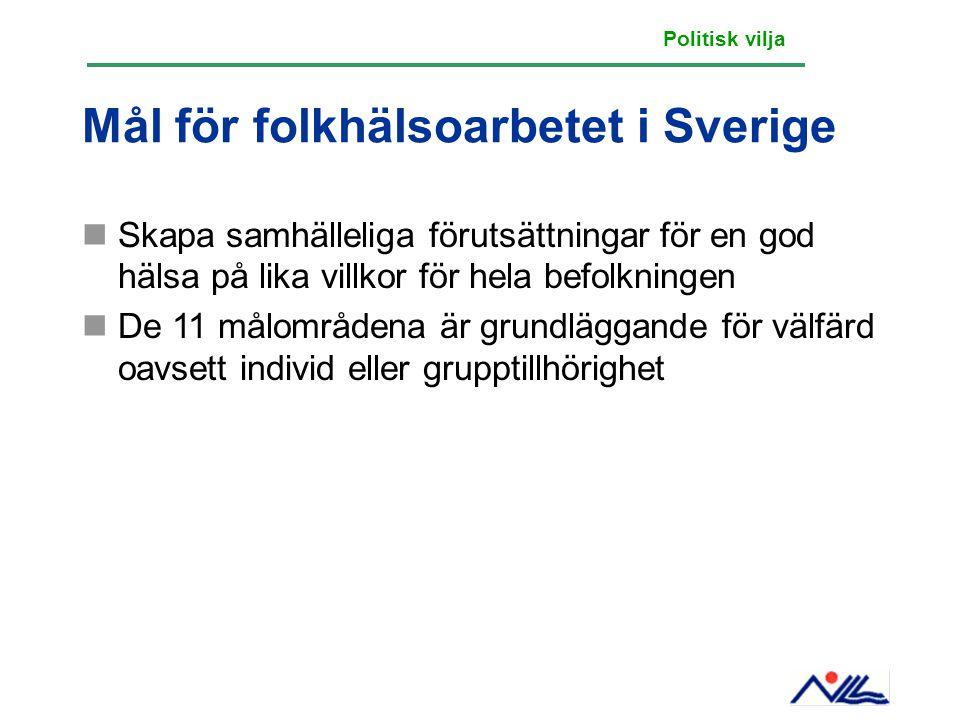 Mål för folkhälsoarbetet i Sverige Skapa samhälleliga förutsättningar för en god hälsa på lika villkor för hela befolkningen De 11 målområdena är grun