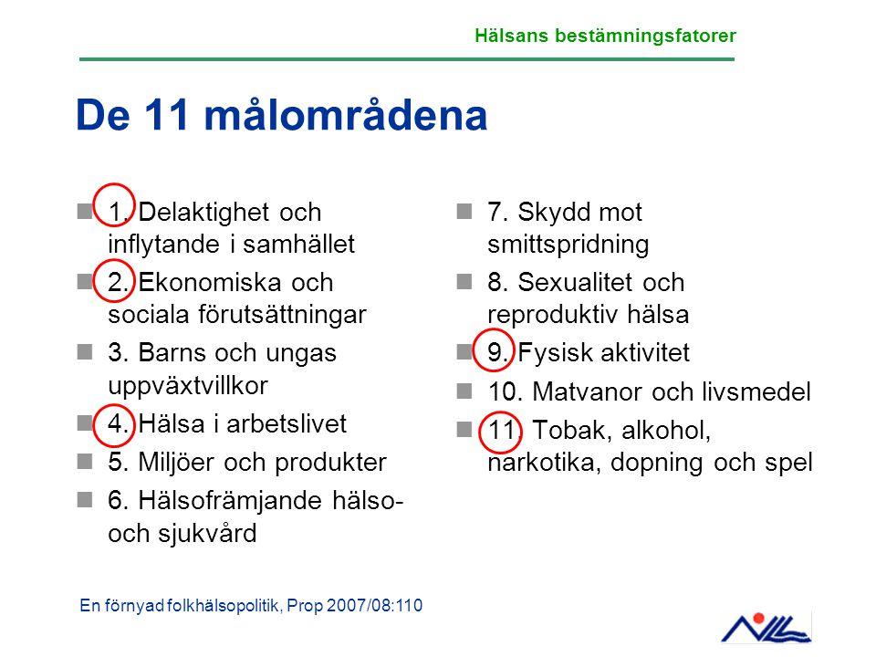 De 11 målområdena 1. Delaktighet och inflytande i samhället 2. Ekonomiska och sociala förutsättningar 3. Barns och ungas uppväxtvillkor 4. Hälsa i arb