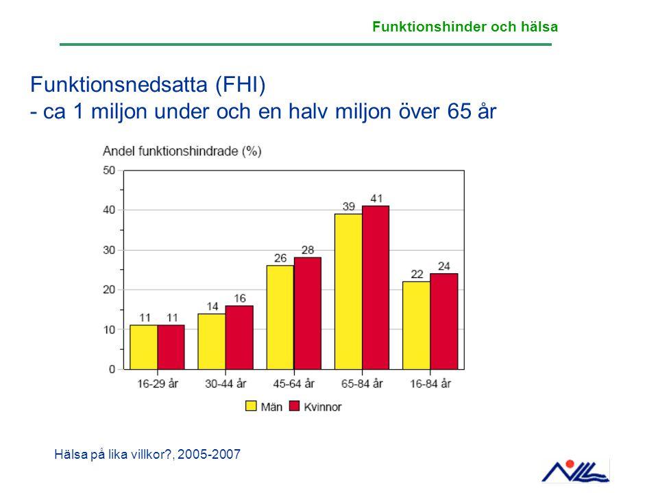 Funktionshinder och hälsa Funktionsnedsatta (FHI) - ca 1 miljon under och en halv miljon över 65 år Hälsa på lika villkor?, 2005-2007