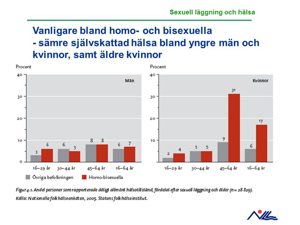 Vanligare bland homo- och bisexuella - sämre självskattad hälsa bland yngre män och kvinnor, samt äldre kvinnor Sexuell läggning och hälsa