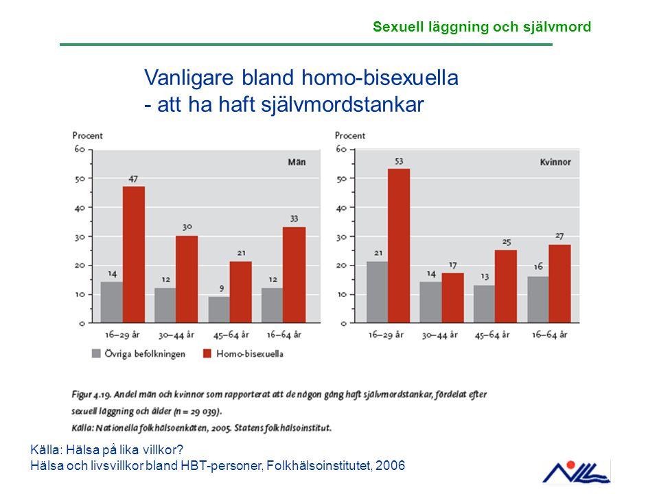 Vanligare bland homo-bisexuella - att ha haft självmordstankar Källa: Hälsa på lika villkor? Hälsa och livsvillkor bland HBT-personer, Folkhälsoinstit