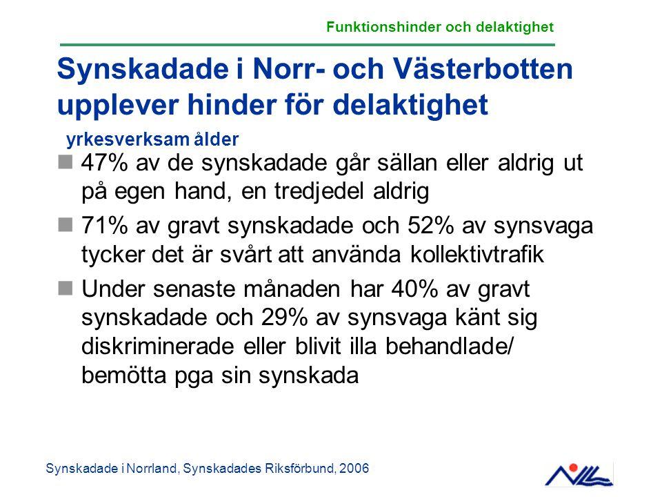 Synskadade i Norr- och Västerbotten upplever hinder för delaktighet 47% av de synskadade går sällan eller aldrig ut på egen hand, en tredjedel aldrig