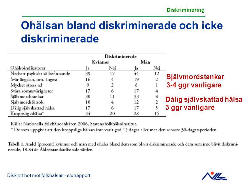 Ohälsan bland diskriminerade och icke diskriminerade Disk ett hot mot folkhälsan - slutrapport Diskriminering Självmordstankar 3-4 ggr vanligare Dålig