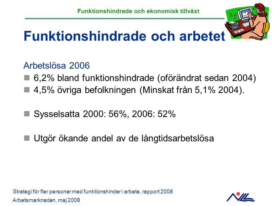 Funktionshindrade och arbetet Arbetslösa 2006 6,2% bland funktionshindrade (oförändrat sedan 2004) 4,5% övriga befolkningen (Minskat från 5,1% 2004).